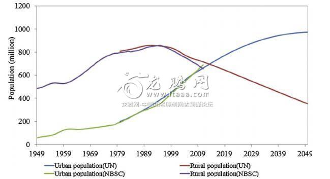 The change in rural and urban population in <span style='color:red'><b>China</b></span> from 1949 to 2050.